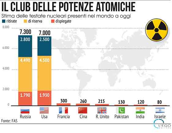 CLUB-Nucleare