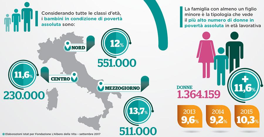 Infografica-poverta-in-Italia-2017
